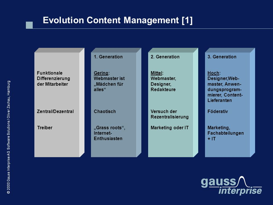 Evolution Content Management [1]